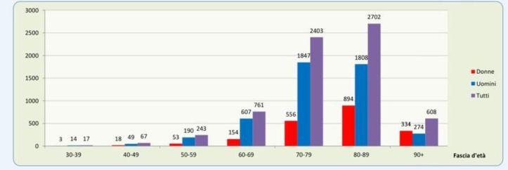 fascia-demografica-29032020.jpg?f=libero&$p$f=841c16b.jpg
